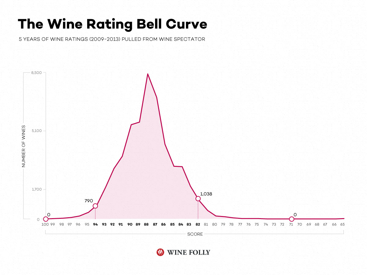 Graph of average wine ratings