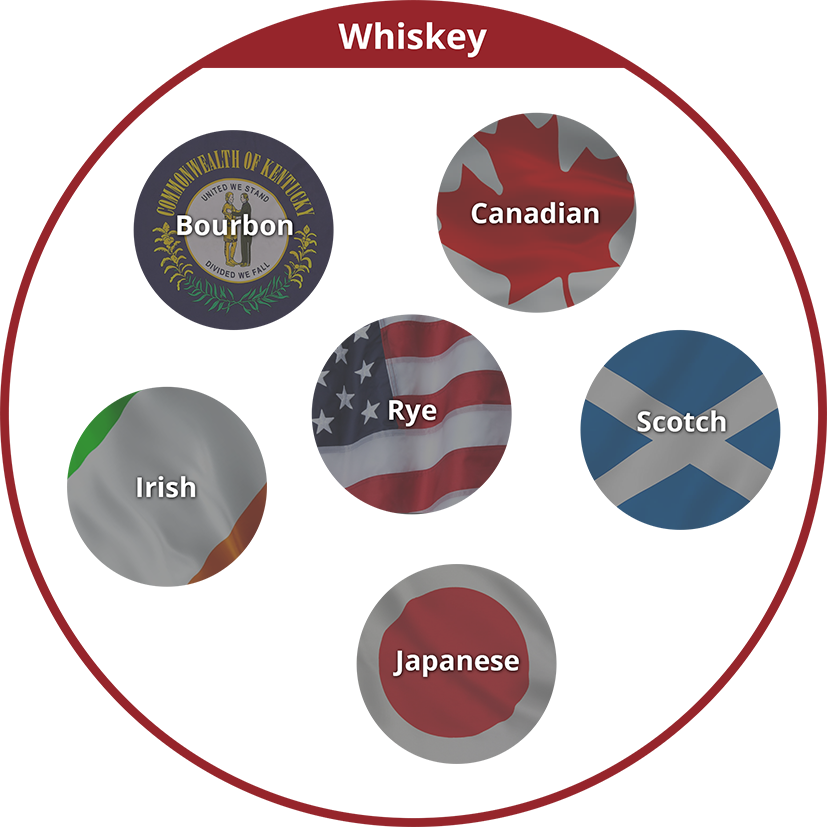 Different types of whiskey diagram